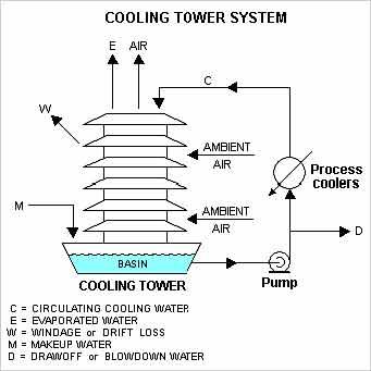 محاسبه هوای تازه