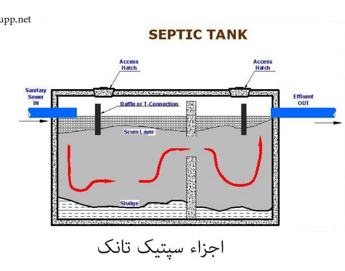 اجزاء سپتیک تانک