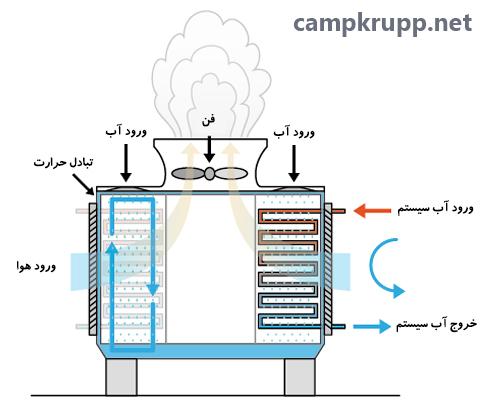 برج خنک کننده مدار باز و بسته