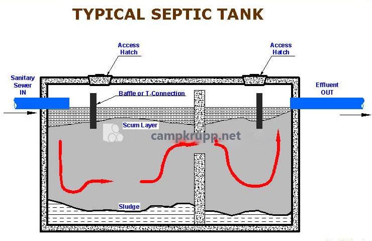 انواع سپتیک تانک