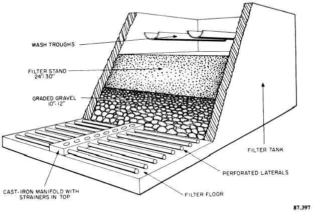 فیلتر شنی تند چیست ؟