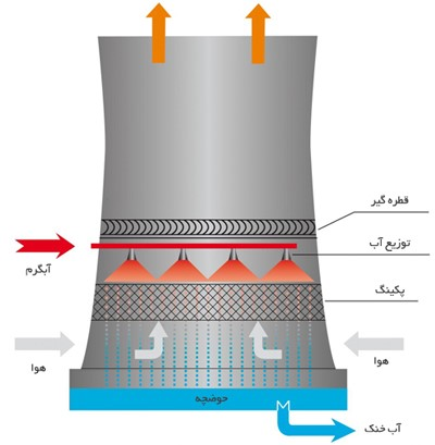برج خنک کن مخروطی در چه جاهایی به کار گرفته می شود ؟