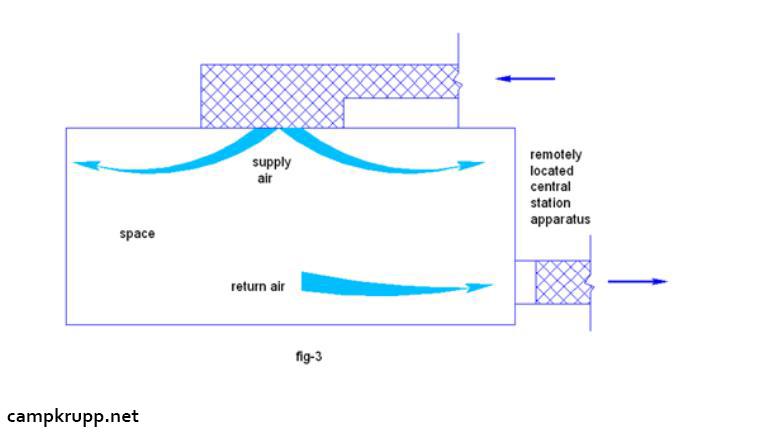 سیستم تهویه مطبوع تمام آب