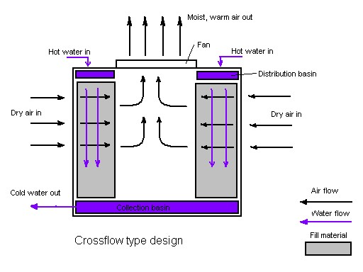 برج های خنک کن از نظر نوع ورود و خروج هوا به چند دسته تقسیم می شوند ؟