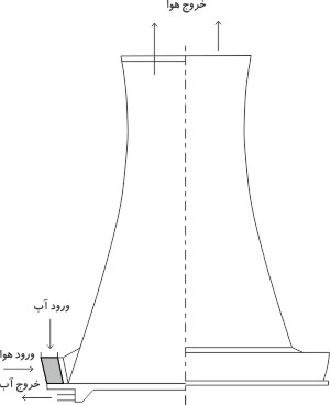 برج خنک کن مخروطی چیست ؟