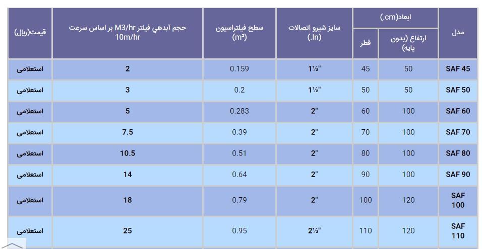 قیمت و مشخصات فنی فیلترشنی صاف ایران را ذکر کنید؟