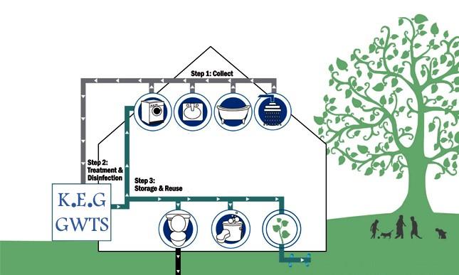 بیشترین مصرف استفاده از آب تصفیه شده فاضلاب خاکستری در چه مواردی است ؟بیشترین مصرف استفاده از آب تصفیه شده فاضلاب خاکستری در چه مواردی است ؟