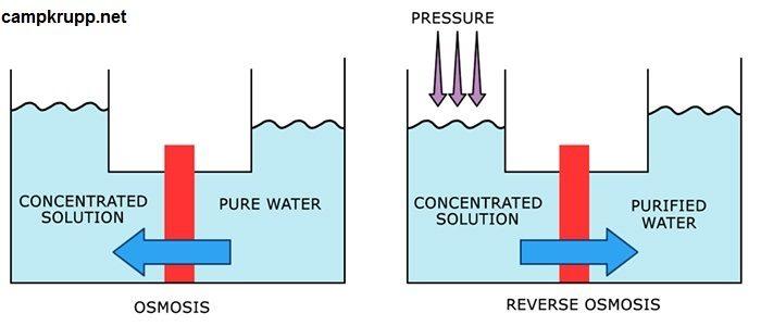 تصفیه آب به روش اسمز معکوس