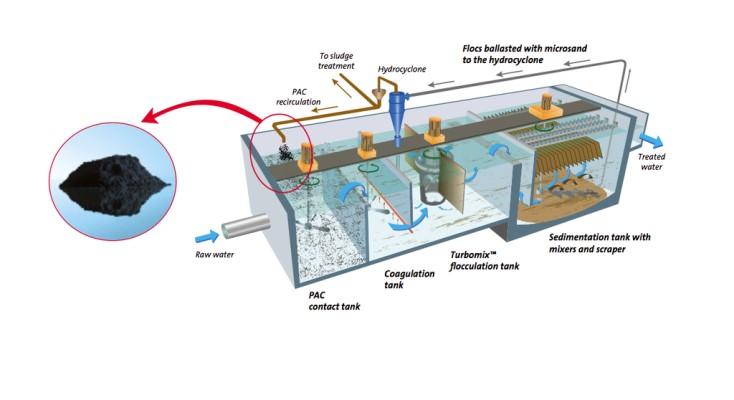 مصرف انرژی دستگاه به صورت بهینه