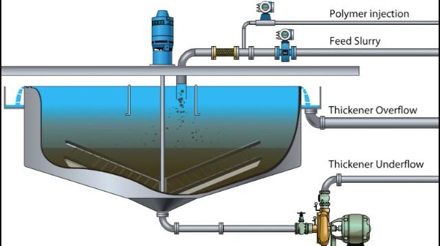 چند مدل حوضچه برای انجام کلاریفایر وجود دارد که در زیر اسامی آن ها آورده شده است :