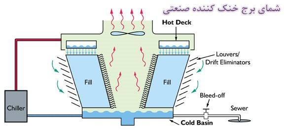 اصول طراحی برج خنک کننده صنعتی چگونه است؟