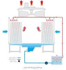 برج خنک کننده مدار باز: