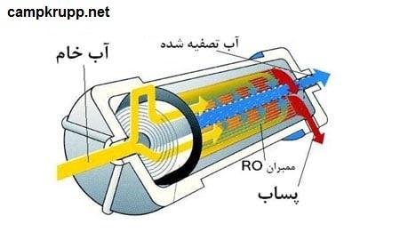عملکرد اسمز معکوس در دستگاه تصفیه آب