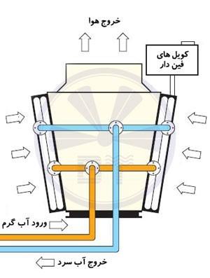 مزایا و معایب برج خنک کننده خشک چیست؟