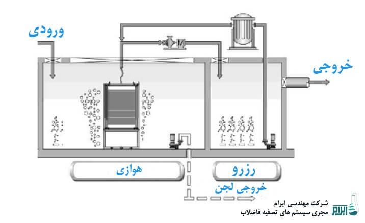 1:تصفیه آب چیست و چه اهمیتی دارد ؟