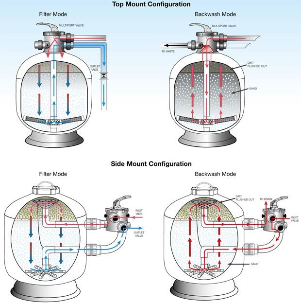اثرات منفی وارد شدن آب با جریان و سرعت زیاد به فیلتر چیست ؟