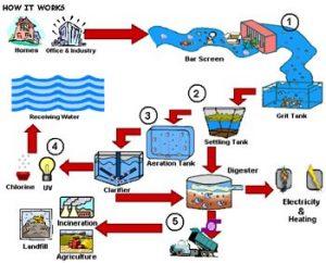 3:فرایند تصفیه آب و مراحل آن را شرح دهید ؟
