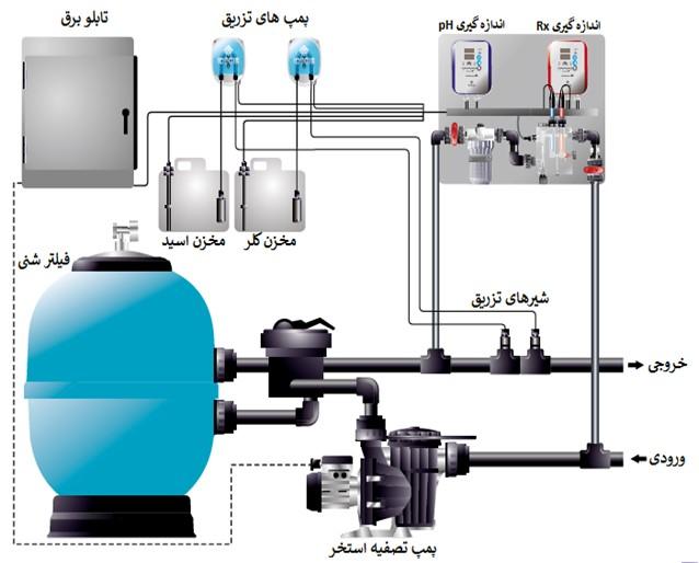مشخصات سیستم کلرزنی آب به صورت اتوماتیک و نیمه اتوماتیک چیست ؟