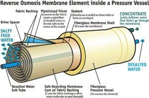 آیا تصفیه مداوم آب با استفاده از ro برای سلامتی خطری ندارد؟